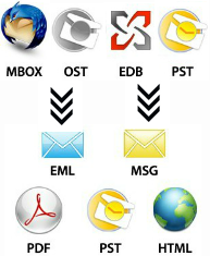 mail converter